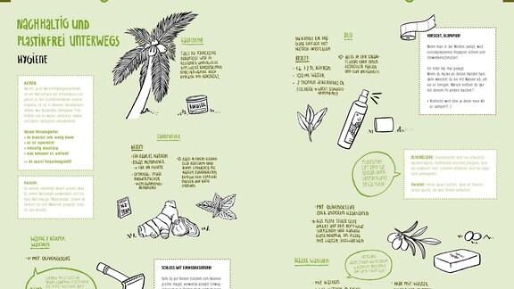 Auf dieser Doppelseite sind Hygieneartikel abgebildet, die man auf einer Reise brauchen kann; dazu die ökologisch sinnvollen Alternativen. Die Themen reichen vom Haarewaschen bis zum Toilettenpapier.
