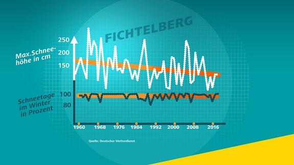 Diese Infografik zeigt die Tage mit Schnee und die maximalen Schneehöhen pro Winter seit 1960 für die Wetterstation Fichtelberg. Die Zahl der Tage mit Schnee liegt im Schnitt bei nahe zu 100 Prozent, die maximalen Schneehöhen nehmen aber ab.