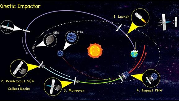 Schematische Darstellung des Erweiterten Kinetischen Impaktors (EKI). Vier Schlüsselaktionen sind teilweise in gelben Kreisen vergrößert dargestellt: Abschuss, Rendezvous mit einer NEA & Steine einsammeln, Manöver und Impact PHA. Die Details der NEA, PHA und des Raumschiffs sind in grauen Kreisen vergrößert dargestellt. Die grau und rot gestrichelten Linien zeigen die ursprünglichen Umlaufbahnen der NEA bzw. der PHA an. Einfarbige Linien unterschiedlicher Farbe stellen Transferumlaufbahnen in verschiedenen Stadien dar.
