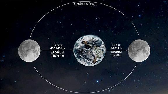 schmatische Darstellung der elipsenförmigen UMlaufbahn des Mondes um die Erde mit Apogäum (Erdferne) und Perigäum (Erdnähe).
