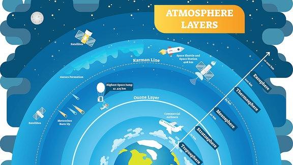 Erde Atmosphäre Aufbau Schichten Troposhäre Stratosphäre Mesosphäre Thermosphäre Exosphäre