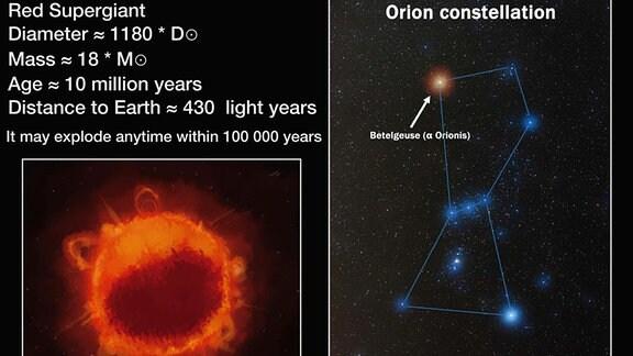 Verdunkelung des Riesensterns Beteigeuze im Sternbild Orion