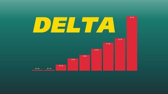 Diagramm: Anteil der Variante Delta in positiven Corona-Proben in Deutschland