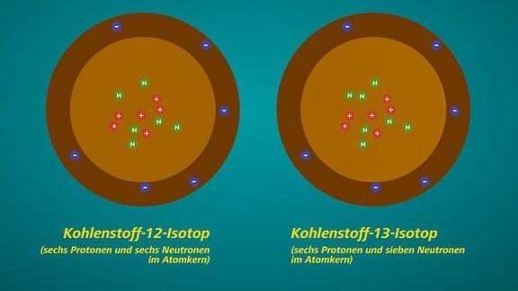 Schematische Darstellung eines Kohlenstoff-12- und eines Kohlenstoff-13-Isotops. Der Unterschied liegt in der Anzahl der Neutronen im Atomkern.