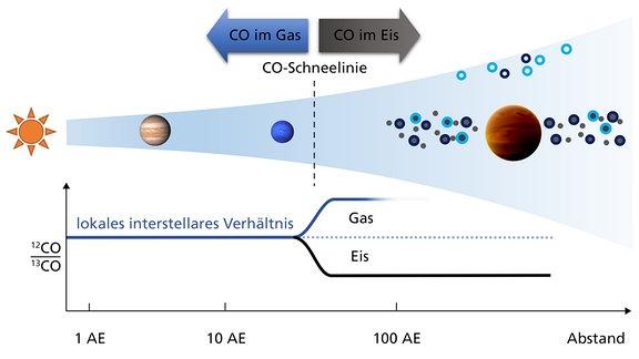 Illustration der Geburtsumgebung von Planeten in einer proto-planetaren Scheibe, die sich um einen jungen Stern gebildet hat. Die beiden Planeten innerhalb der CO-Schneelinie repräsentieren Jupiter und Neptun an ihren aktuellen Positionen, während TYC 8998 b weit außerhalb dieses Bereichs entstanden ist. In einer solchen Entfernung vom Mutterstern wird erwartet, dass der meiste Kohlenstoff im CO-Eis eingeschlossen wurde und das Hauptkohlenstoffreservoir des Planeten bildete. Folglich war das Eis reich an Kohlenstoff-13, was zu dem beobachteten Isotopenverhältnis in der Atmosphäre des Planeten führte.