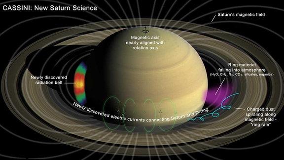 Cassini Saturn