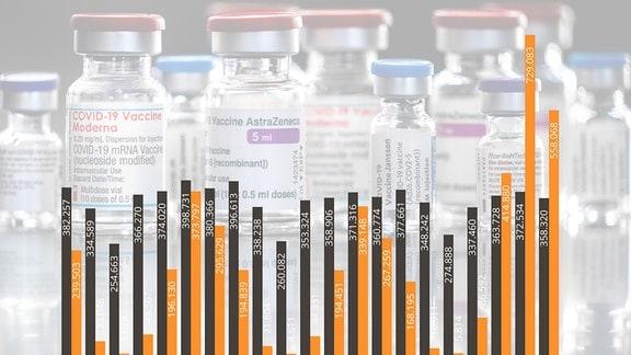 Collage Impfdosen und Impfdiagramm