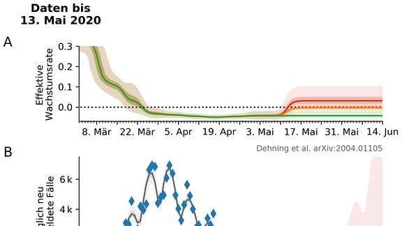 Grafik, die Szenarien für die Ausbreitung des Coronavirus im Mai und Juni zeigt.