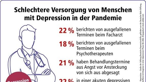 Grafik über die psychische Belastung während Corona.
