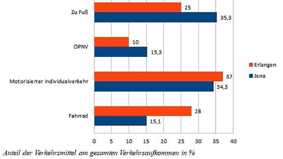 Grafik-Verkehrsmittel-Jena-Erlangen