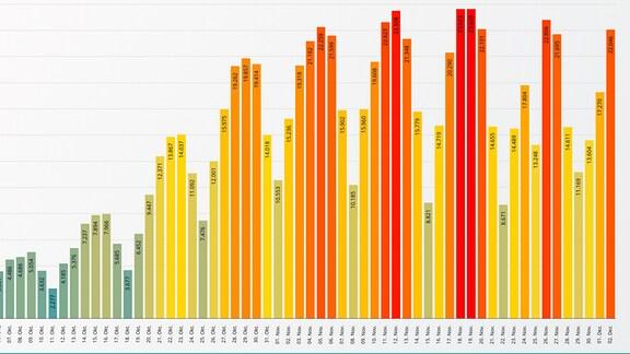 Diagramm Neuinfektionen 60 Tage