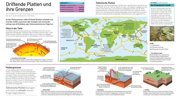 Die Doppelseite hat vier Abschnitte. Im Zentrum eine Weltkarte mit den Platten der Erdkruste, gerahmt von einem Foto der Grabengrenze unter Island, den drei Möglichkeiten der Plattenverschiebungen und einem Blick ins Erdinnere.