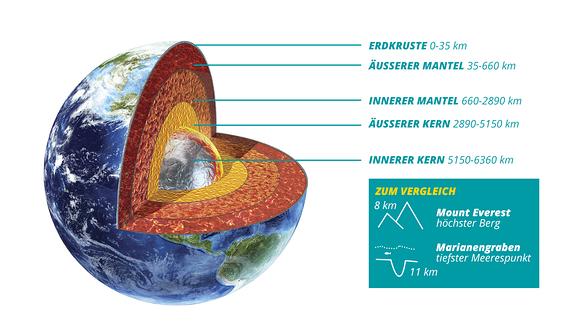 Aufgeschnittene Erdkugel mit verschiedenen Schichten: Erdkruste 0-35 km, Äußerer Mantel 35-660 km, Innerer Mantel 660-2890 km, Äußerer Kern 2890-5150 km, Innerer Kern 5150-6360 km — Dazu Vergleich mit Piktorgramen: 8 km – Mount Everest, höchster Berg und 11 km – Marianengraben, tiefster Meerespunkt