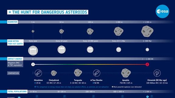 Auf einer Infografik der Europäischen Raumfahragentur (ESA) sieht man die Häufigkeit von Asteroiden-Einschlägen nach Größe und deren Auswirkungen abgebildet.