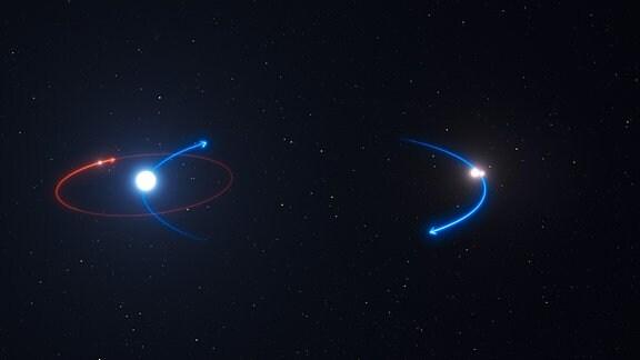 Diese Grafik zeigt die Umlaufbahn des Planeten im HD 131399-System (rote Linie) und die Umlaufbahnen der Sterne (blaue Linien). Der Planet umkreist den hellsten Stern im System, HD 131399A.