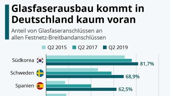 Glasfaserausbau kommt in Deutscchland kaum voran. Anteil von Glasfaseranschlüssen an allen Festnetz-Breitbandanschlüssen für das 2. Quartal 2015, 2017 und 2019.