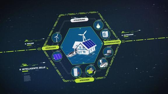 Die Grafik zeigt die so genannte Intelligente Zelle, die darin besteht, dass Stromversorgung und Stromverbrauch in einem System, beispielsweise einem Wohnhaus, gesteuert werden.