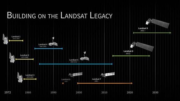 Die Landsat-Reihe in einer schematisch dargestellten Zeitleiste festgehalten.