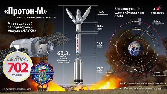 Infografik für den Raketenstart für das ISS-Modul Nauka (Wissenschaft).