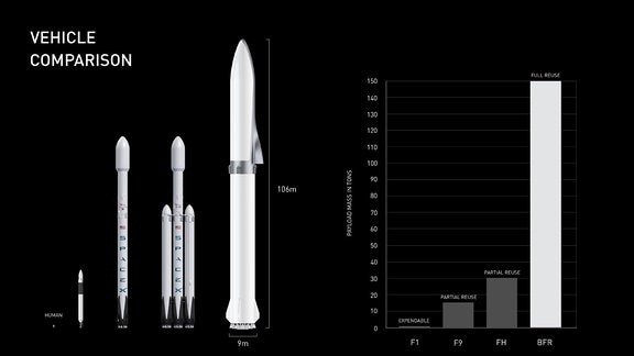 Grafische Vergleichsdarstellung der Big Falcon Rocket im Größenvergleich zu anderen Raketen des Unternehmens SpaceX. Die neue Rakete ist wesentlich größer und kann komplett mehrfach verwendet werden.