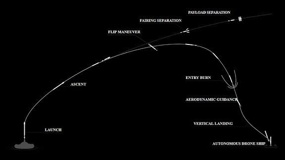 Beschreibung: In dieser Infografik wird der Ablauf eines Satellitenstarts dargestellt. Die Falcon 9 Rakete bringt ihre Fracht ins Weltall und landet anschließend wieder auf der Erde