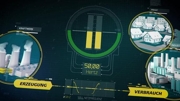Die Grafik zeigt die Stromfrequenz von 50 Hertz. Diese Frequenz muss durch die Steuerung von Erzeugung und Verbrauch immer im Gleichgewicht rund um 50 Hertz gehalten werden.