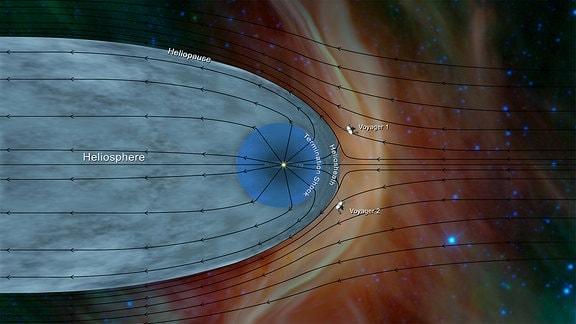 Grafische Darstellung der Voyager-Sonden beim Verlassen des Sonnensystems