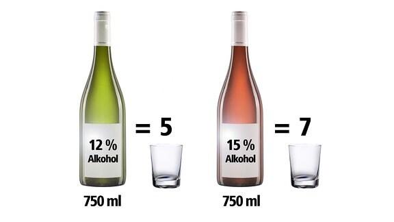 Wieviel Drinks stecken in einer Flasche?