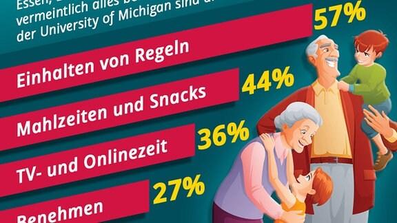 Worüber sich Eltern und Großeltern bei der Erziehung der Enkel laut einer US-Umfrage am meisten streiten.