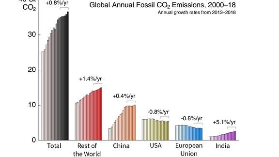 Grafische Darstellung der ansteigenden CO2-Emissionen in den vergangenen Jahren nach Weltregionen.