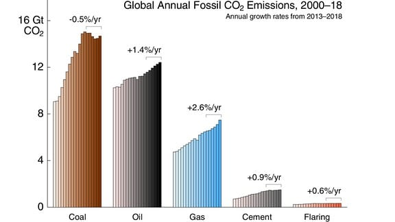 Grafische Darstellung der ansteigenden CO2-Emissionen in den vergangenen Jahren nach fossilen Brennstoffen.