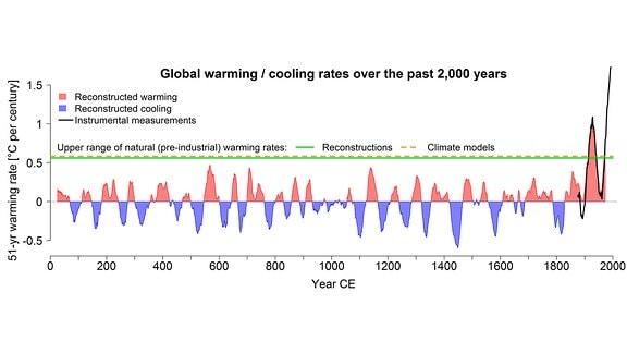 Die Grafik zeigt die globalen Temperaturveränderungen der vergangenen 2000 Jahre. Sie zeigt, dass seitdem Menschen in großem Maßstab CO2 in die Atmosphäre abgegeben, die Temperaturen extrem ansteigen.