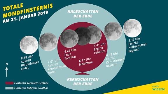 grafische Erklärung einer Mondfinsternis