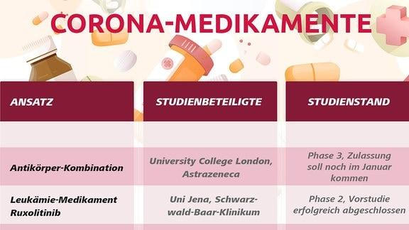 Die verschiedenen Ansätze für ein Corona-Medikament in der Übersicht