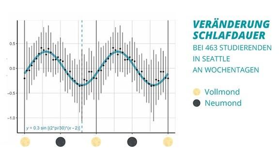 Eine Grafik mit Sinuskurve zeigt an, wie sich die Schlafdauer während der einzelnen Mondphasen bei 463 Studierenden aus Seattle an Wochentagen verändert hat. An den Tagen vor Vollmond ist die Schlafdauer immer besonders gering und die Kurve ganz unten.