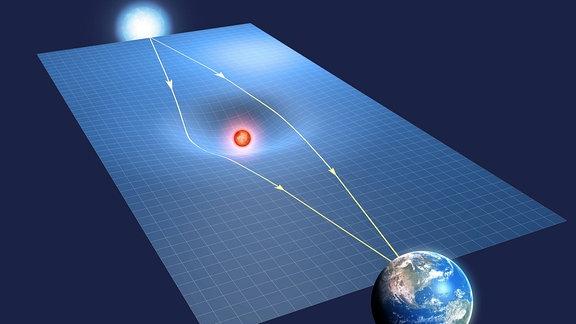 Schaugrafik Gravitationsbedingter Mikrolinseneffekt