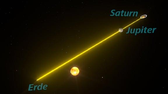 Sonne, Erde, Jupiter und Saturn