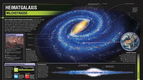Darstellung der Milchstraße, links dazu eine Legende