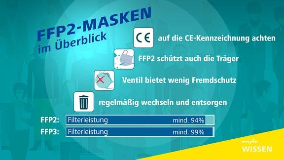 Auf einer Infografik sind Informationen zur FFP2-Maske grafisch aufbereitet.