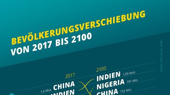 Eine Infografik zeigt die globale Bevölkerungsverschiebung von 2017 bis 2100 - also welche Länder die meisten Einwohner haben bzw. haben werden.
