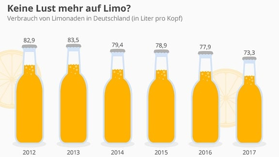 Visualisierung des Rückgangs der Verkaufszahlen von Limonade in Deutschland.