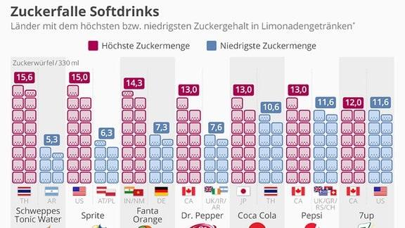 Visualisierung von unterschiedlich hohem Zuckergehalt in Softdrinks je nach Land.