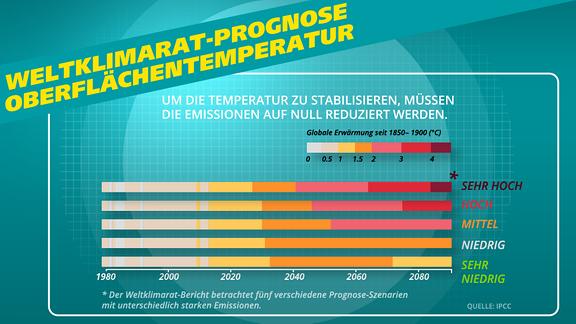 Eine Infografik zeigt die Temperatur-Prognosen aus dem Weltklimarat-Bericht.