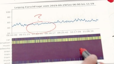 Diagramm - Lärm Infraschall