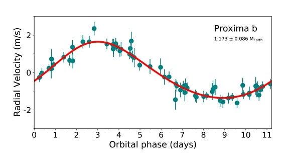 Grafik: Lichtkurve des Planeten Proxima b
