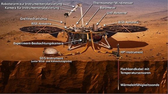 Eine Sonde auf dem Mars mit Sonnenkollektoren und Sensoren