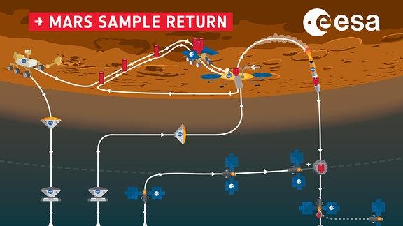Eine Sample-Return-Mission ist ein komplexes Gemeinschaftsunternehmen, das aus drei Schritten besteht: (1) Ein Rover sammelt die Proben auf dem Mars ein. (2) Eine Sonde bringt die Rückflugrakete auf den Mars, die die gesammelten Prben an Bord nimmt und in den Marsorbit bringt. (3) Ein drittes Raumschiff sammelt die Proben im Marsorbit ein und bringt sie zur Erde.