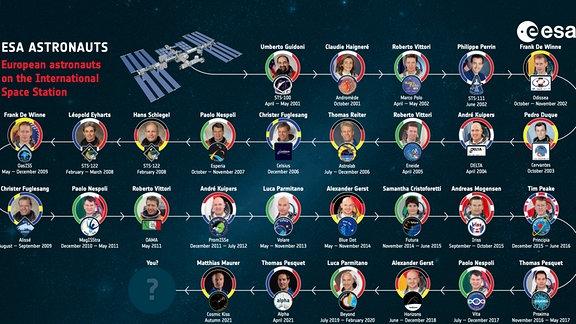 Eine Infografik der bisherigen Astronautinnen und Astronauten der Europäischen Raumfahrtbehörde ESA