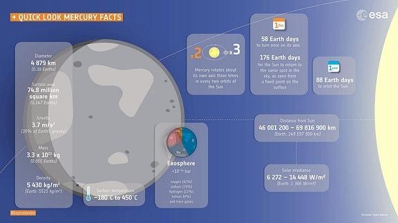 Informationstafel zur Merkursonde