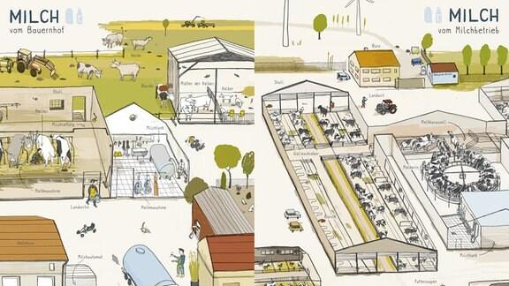 Bauernhof vs. Milchbetrieb